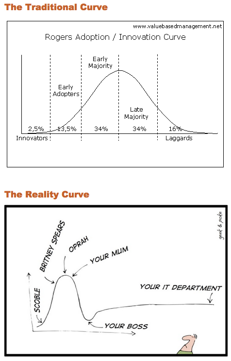 Adoption of Innovation in real life