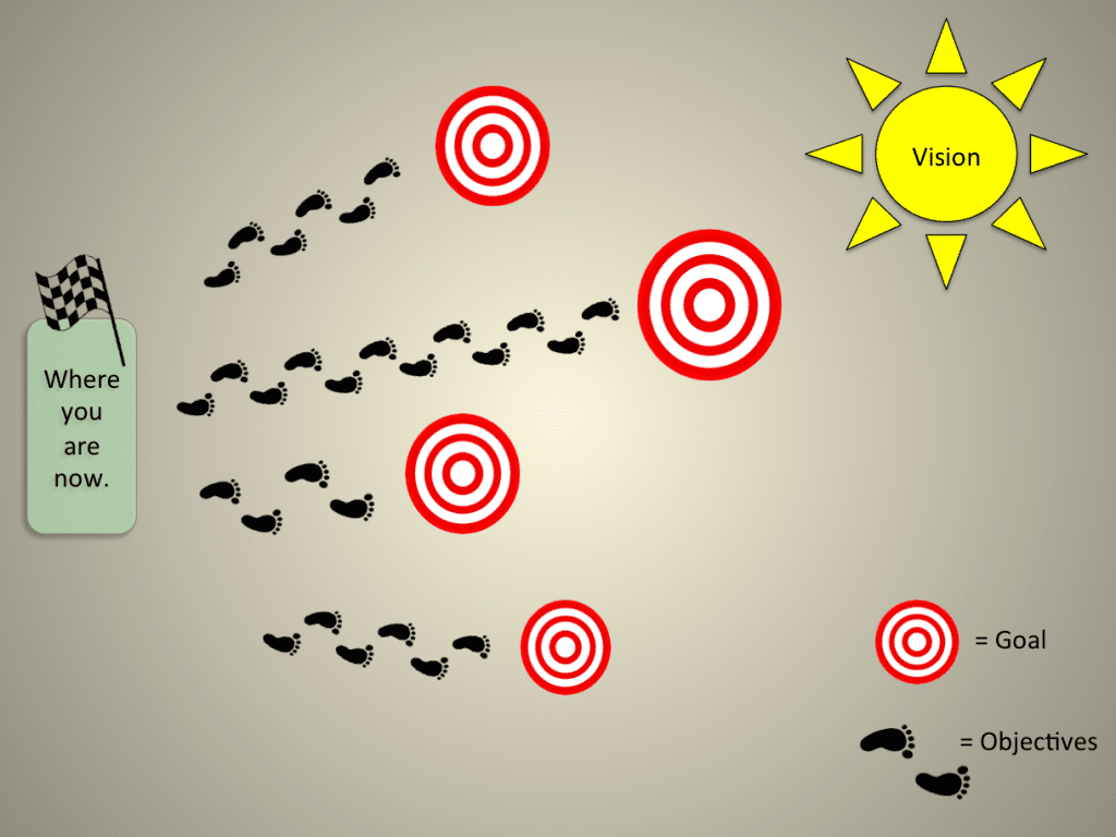 Graphic showing path from current to vision