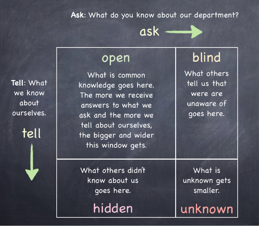 Johari window for organizations